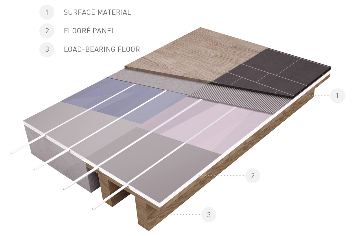 Flooré Underfloor Heating Panels