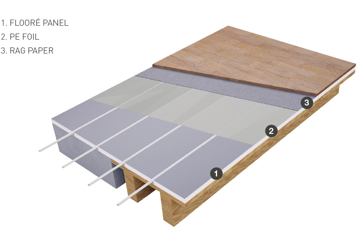 Water-based underfloor heating with wooden flooring & laminate flooring