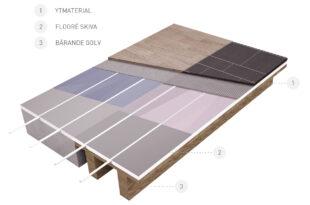 Floore golvvärme - passar alla golv och underlag
